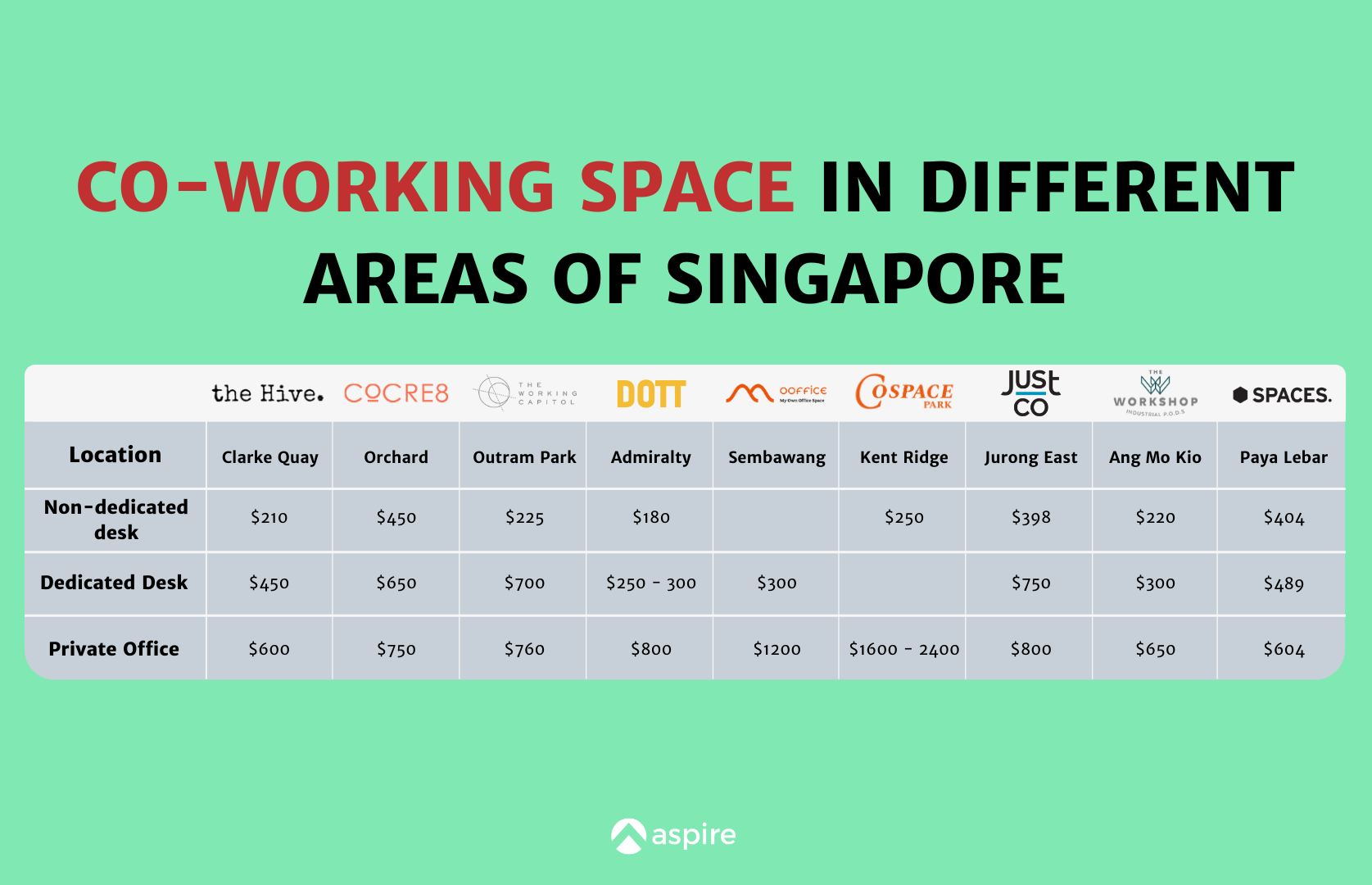 Co-working Space in Different Areas of Singapore Price Comparison