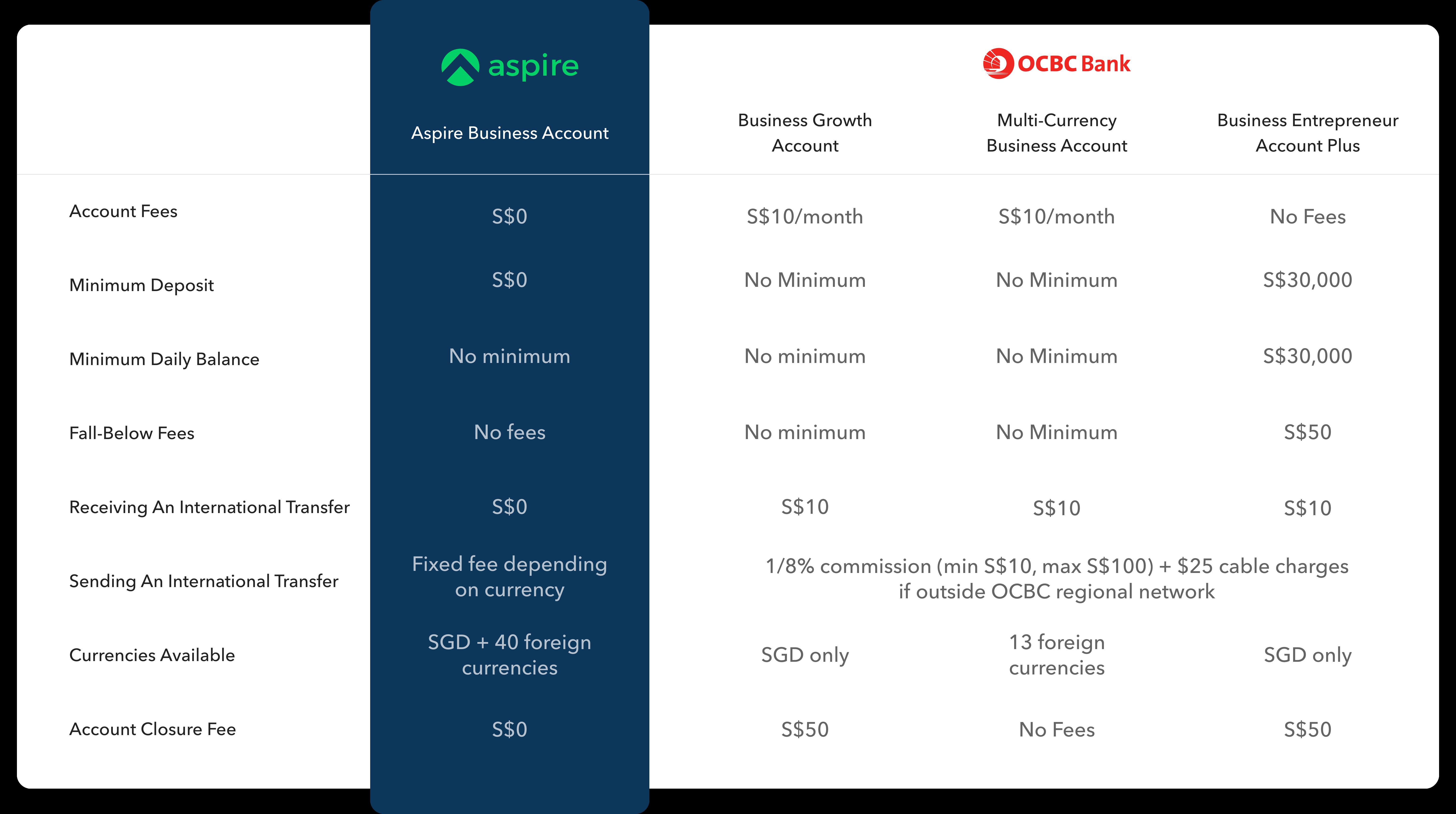 OCBC Business Account Comparisons