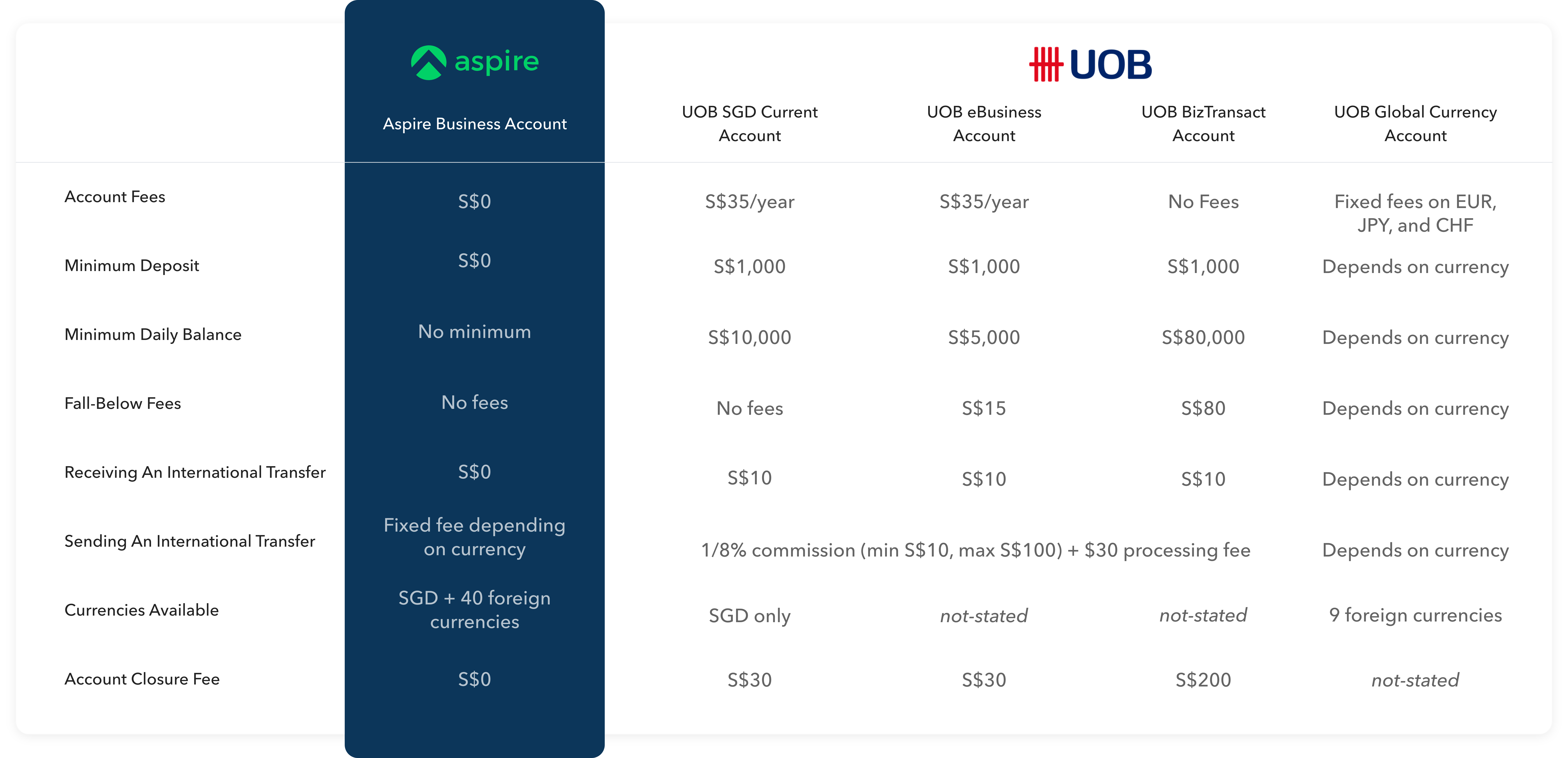 uob ebusiness account vs