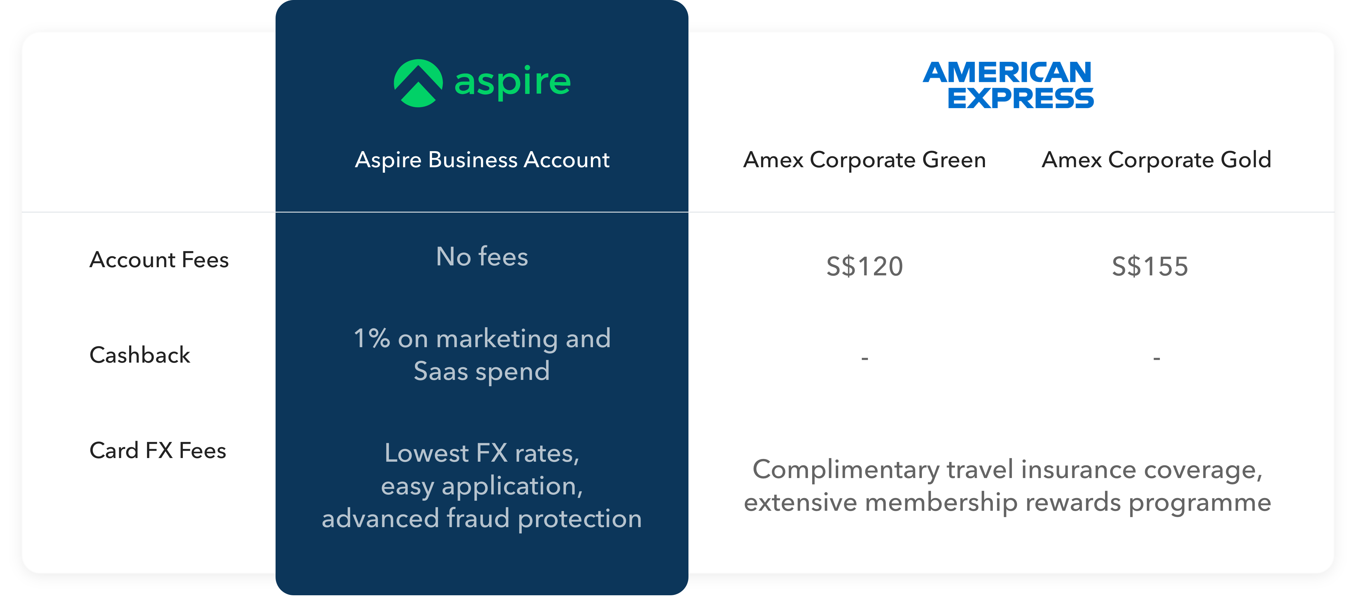 Amex Corporate Green card and Gold vs Aspire
