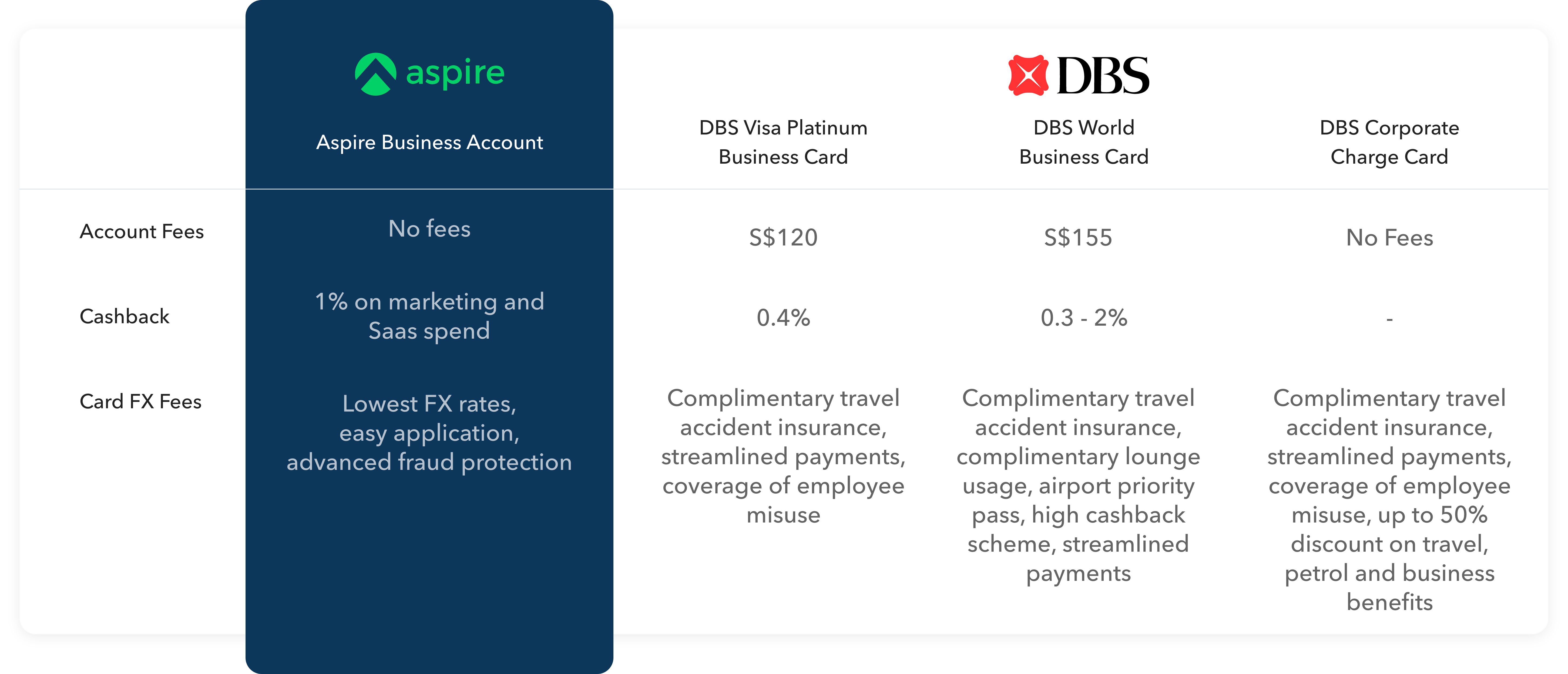 comparing the Aspire Corporate Card with DBS' corporate cards