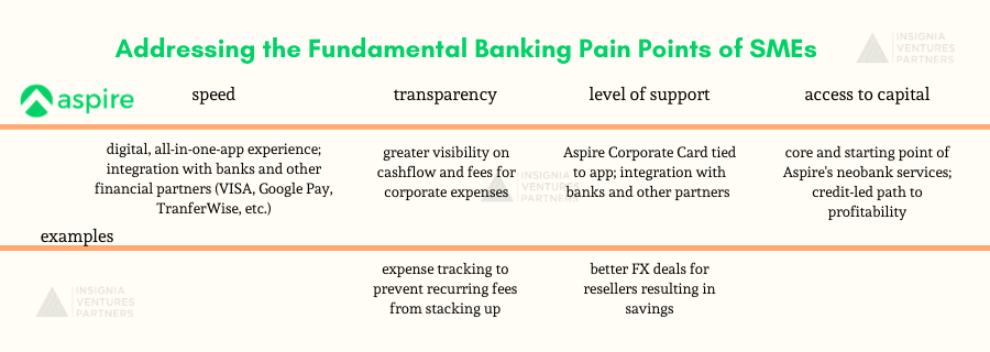 How Aspire is addressing the fundamental pain points of SMEs when it comes to financial services