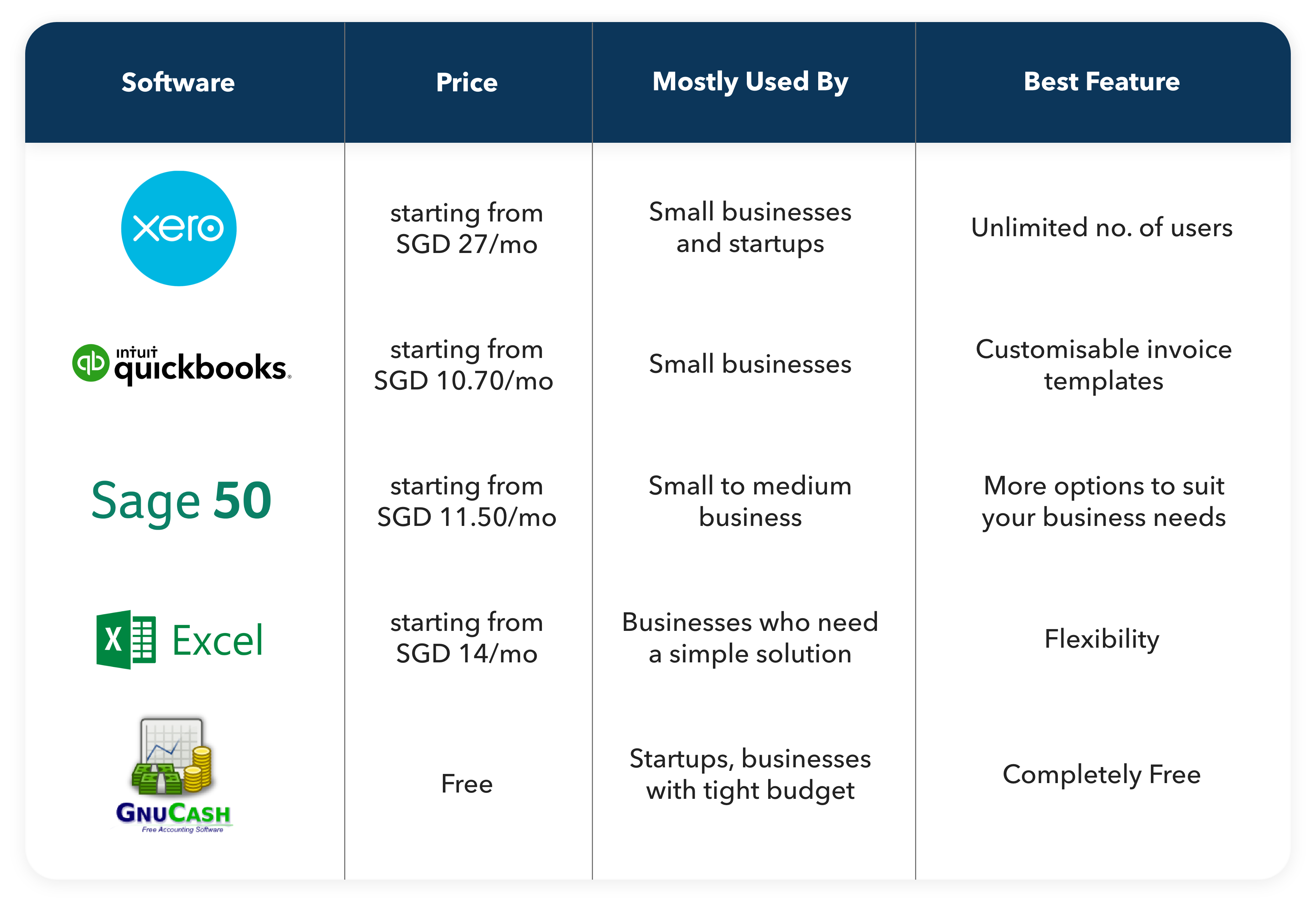 Top 5 Invoicing Software for small business in Singapore