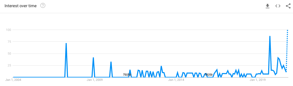 Google Trends graph for 'Loungewear' in Singapore