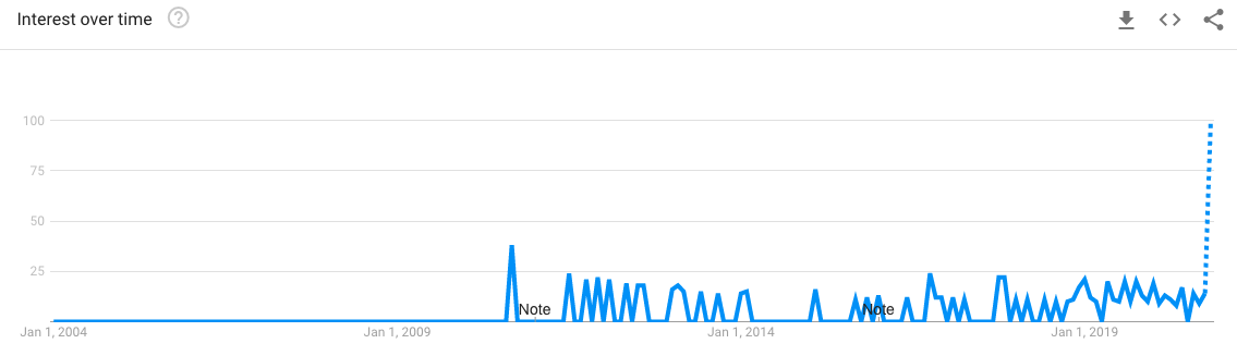 Google Trends graph for 'stick on nails' in Singapore
