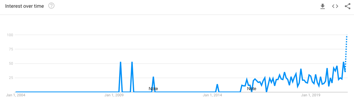 Google Trends graph for 'Athleisure' in Singapore