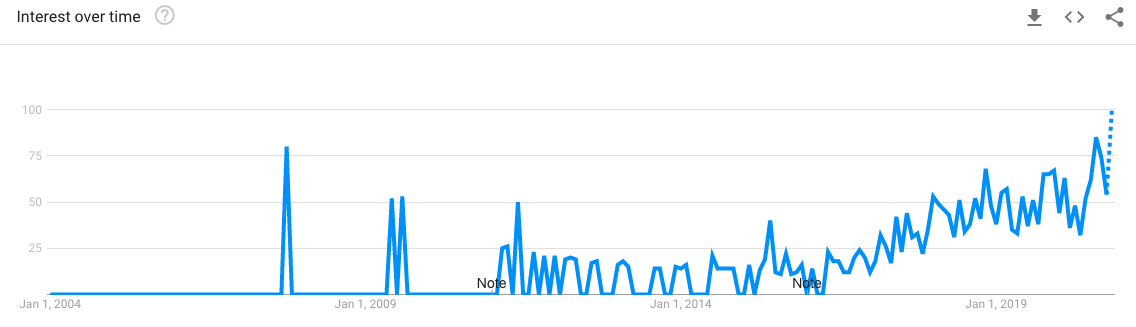 Google Trends graph for 'pimple patch' in Singapore