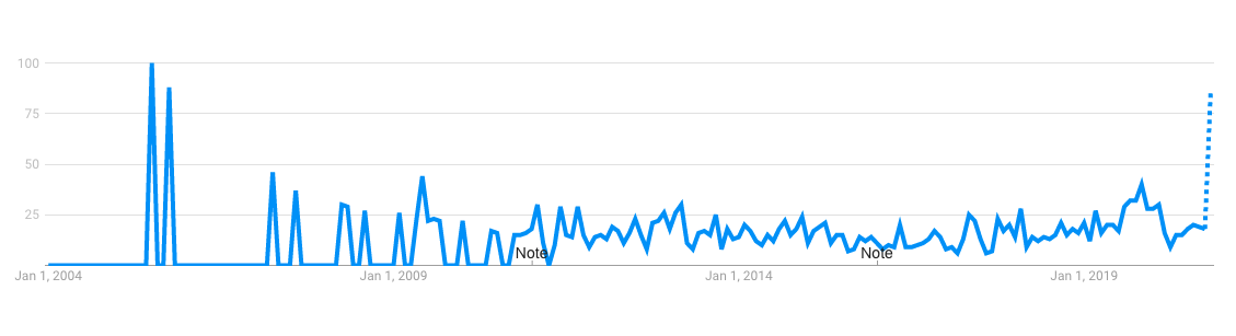 Google Trends graph for 'Shapewear' in Singapore