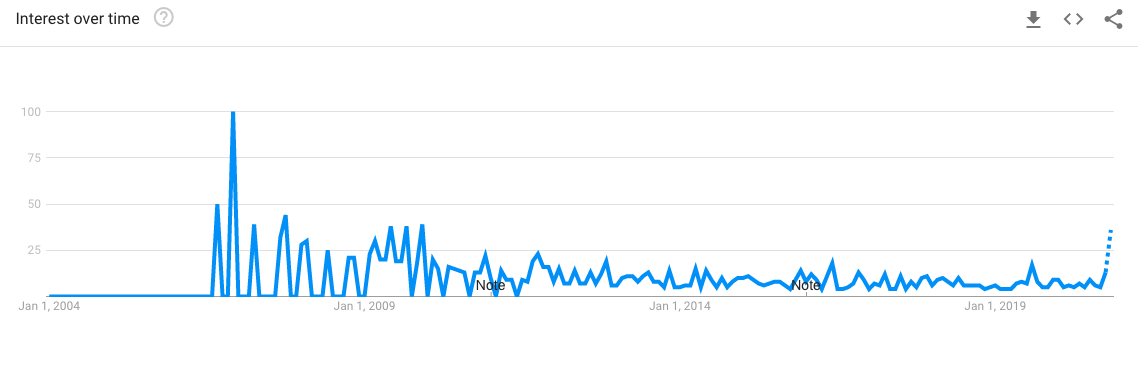 Google Trends graph for 'pet toy' in Singapore