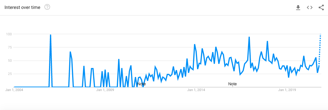 Google Trends graph for 'bluetooth speakers' in Singapore.