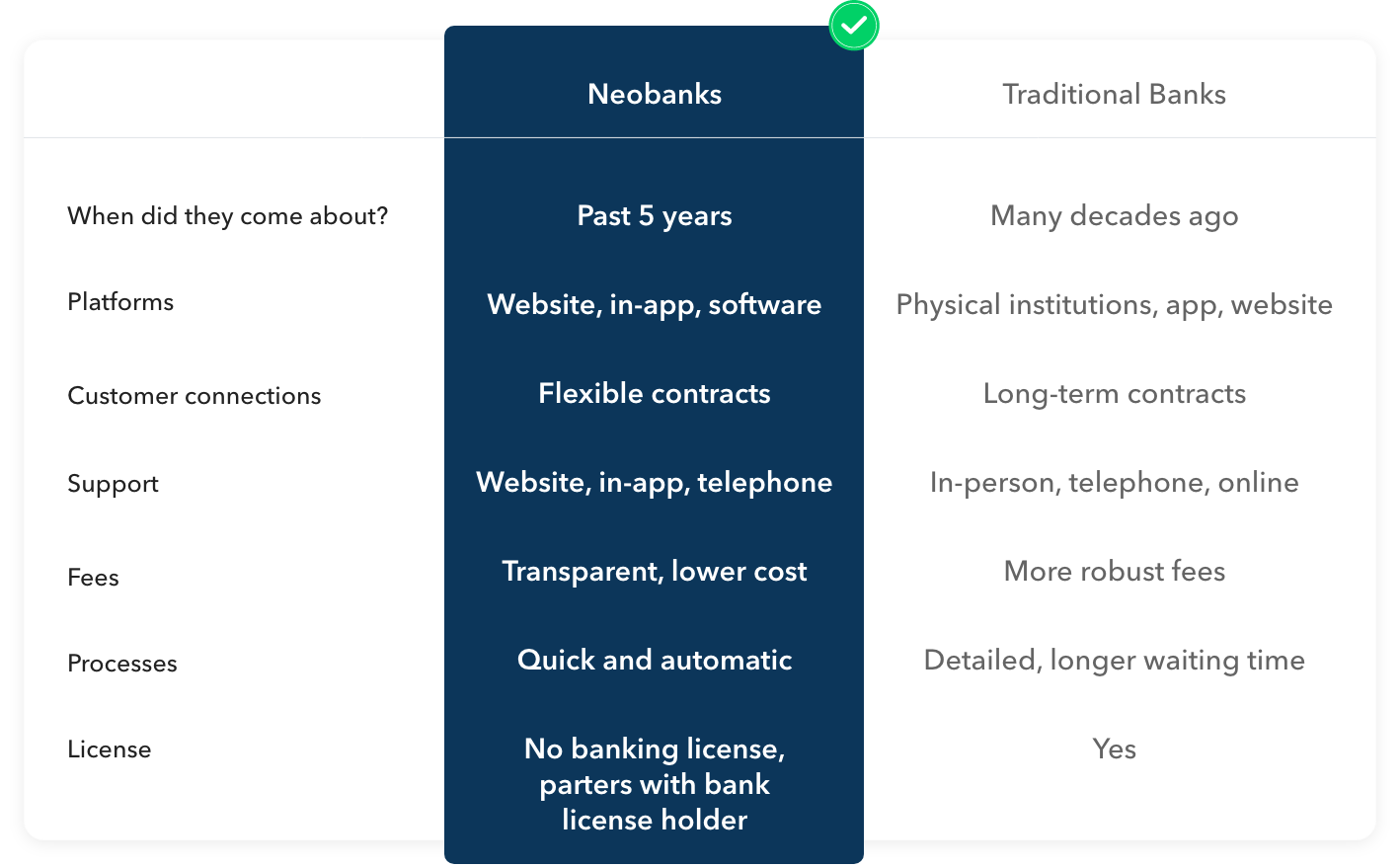 differences between neobanks and traditional banks