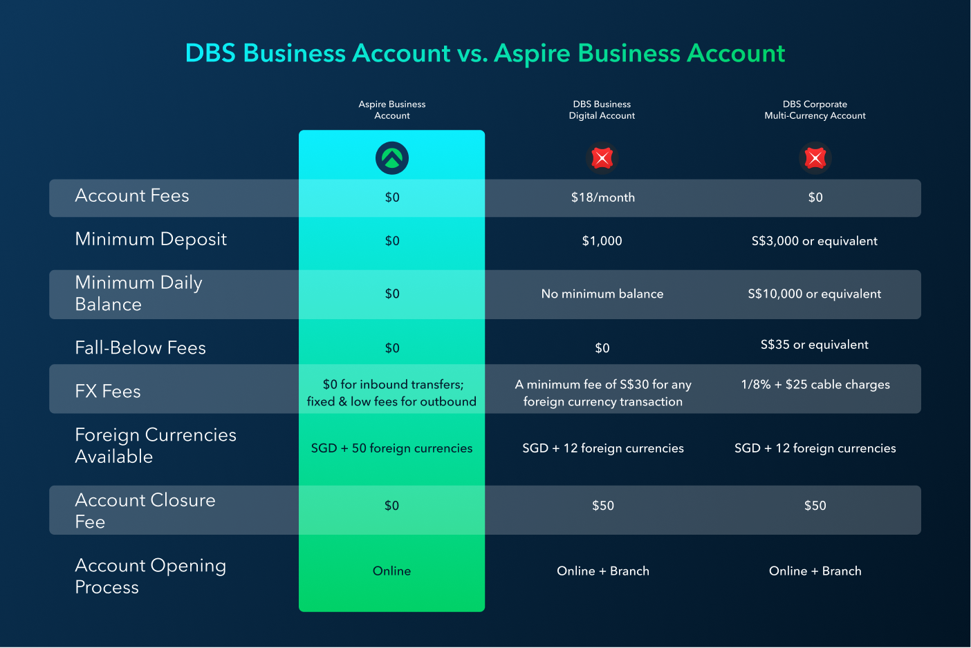 DBS Business Account vs. Aspire Business Account