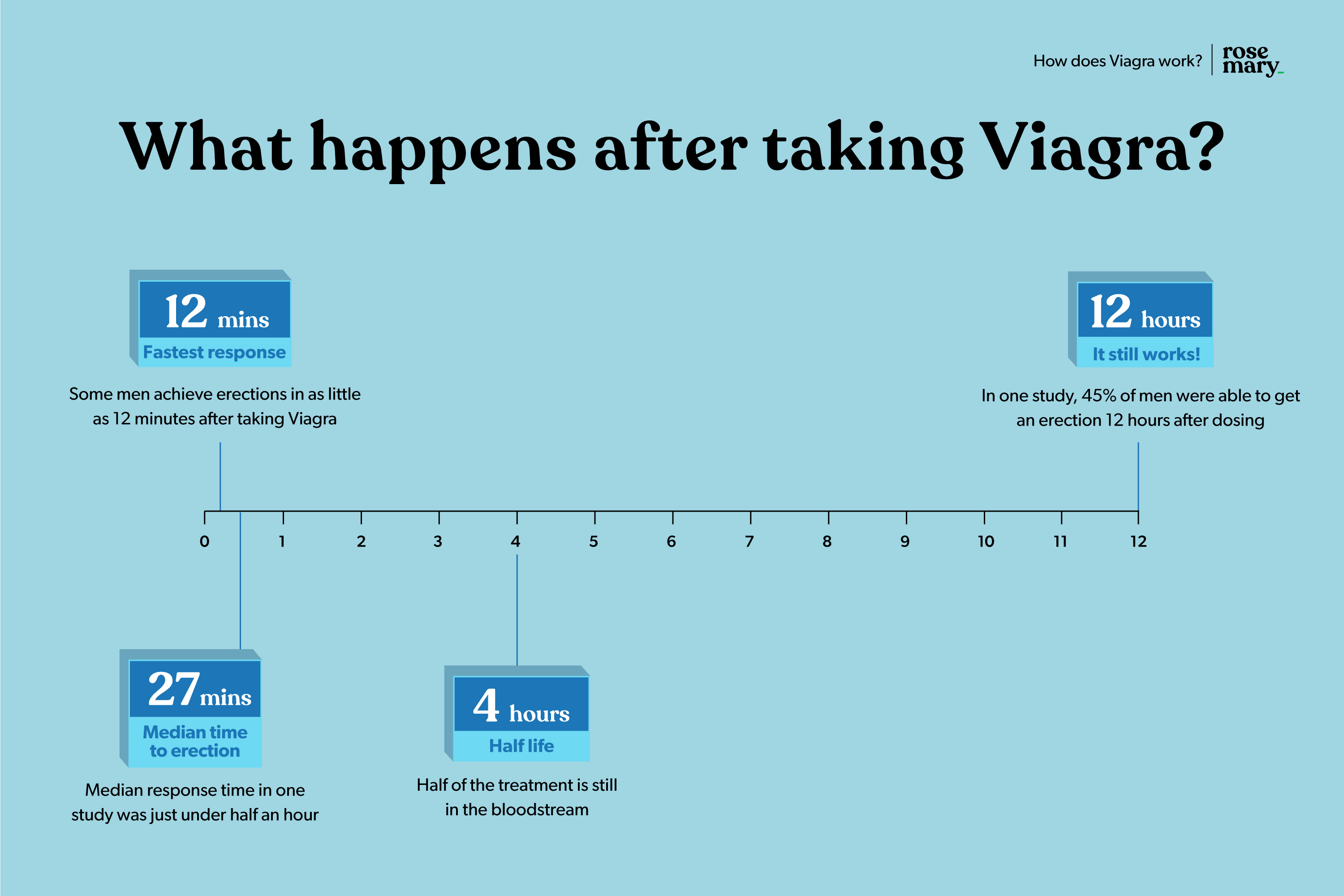 What happens after taking Viagra?