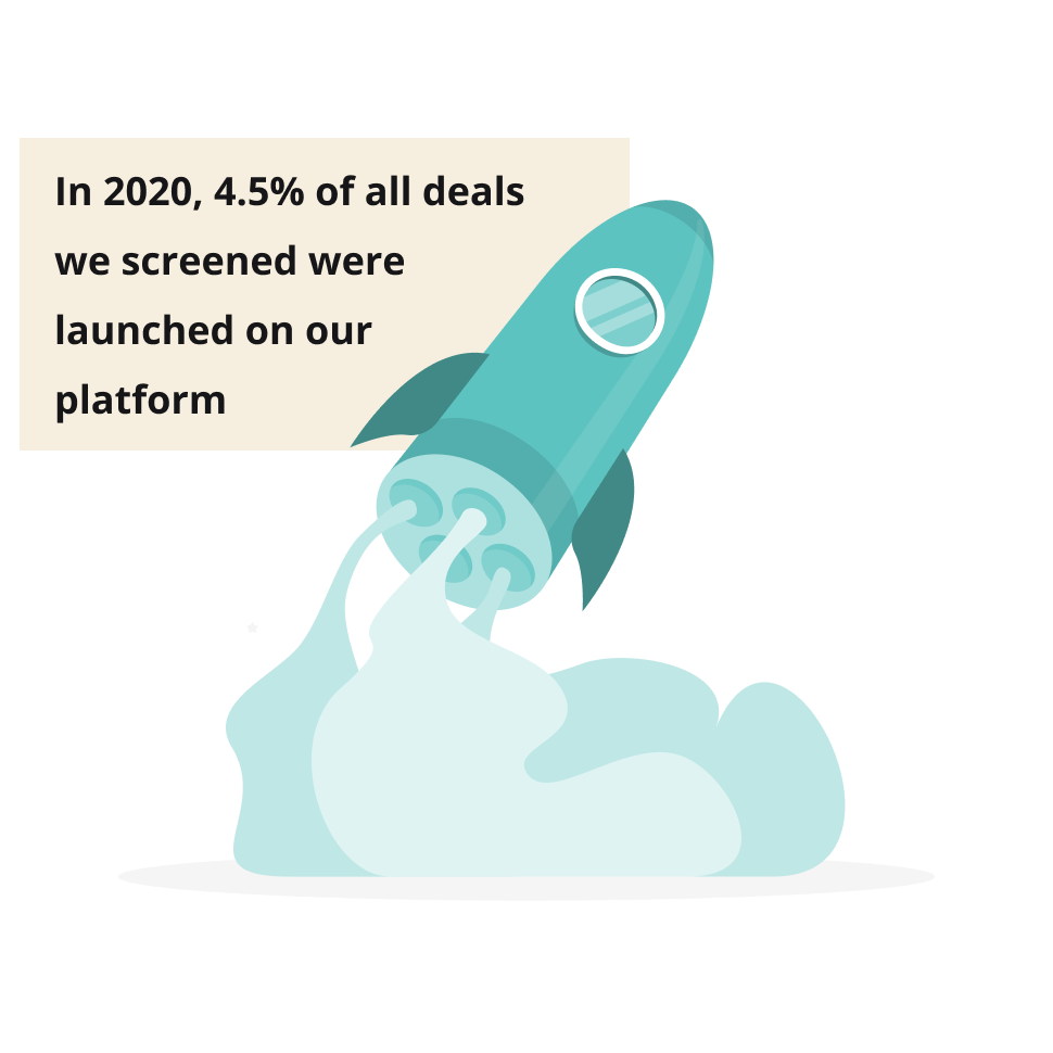 In 2020, 4.5% of all deals we screened were launched on our platform