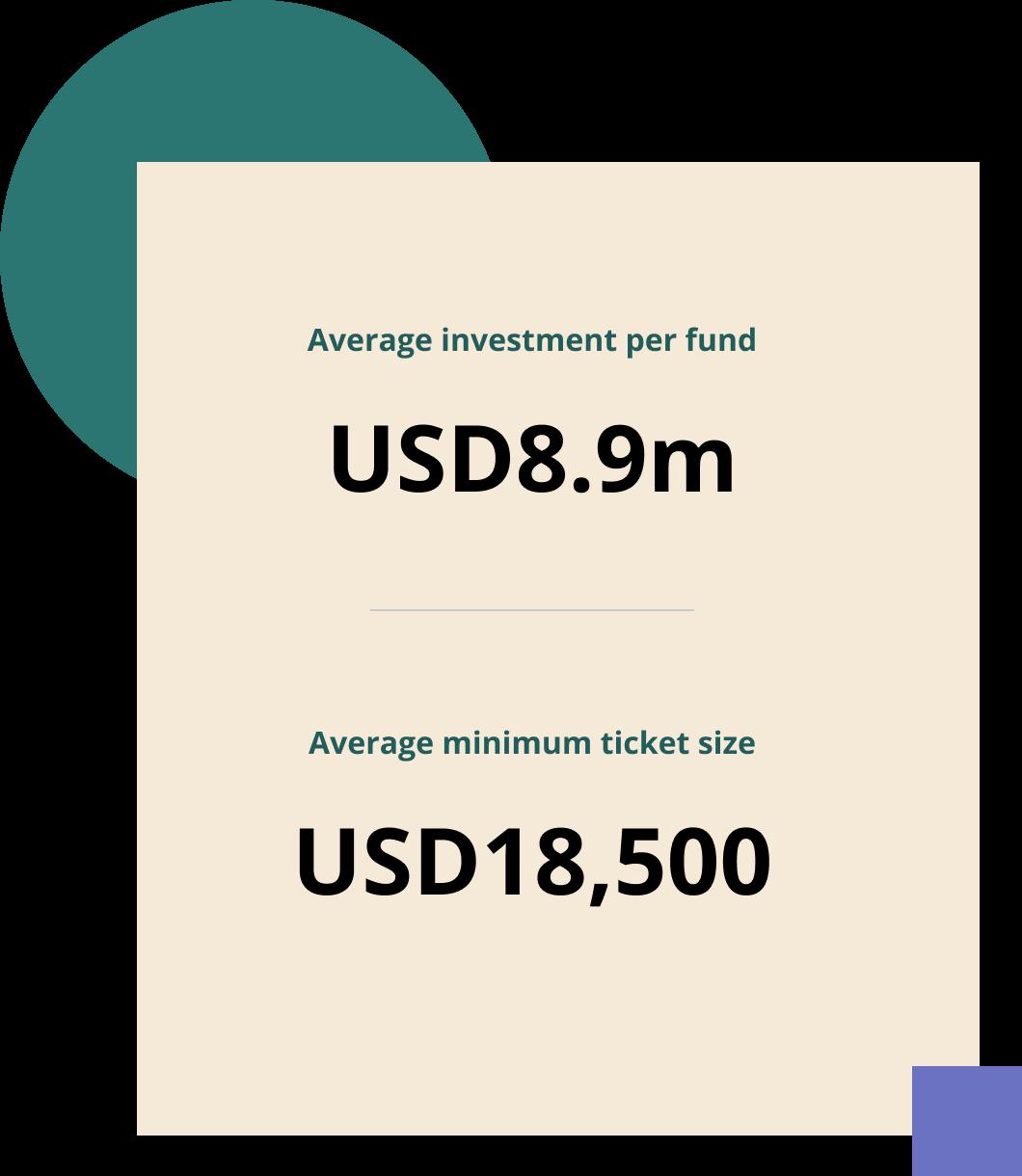 Average investment per fund: USD 8.9m and average minimum ticket size USD 18,500.