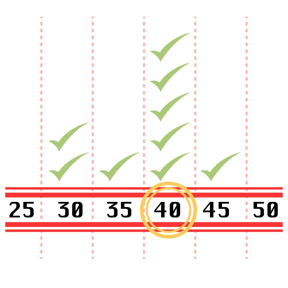 Una tabla mostrando la moda estadística de algunas cantidades
