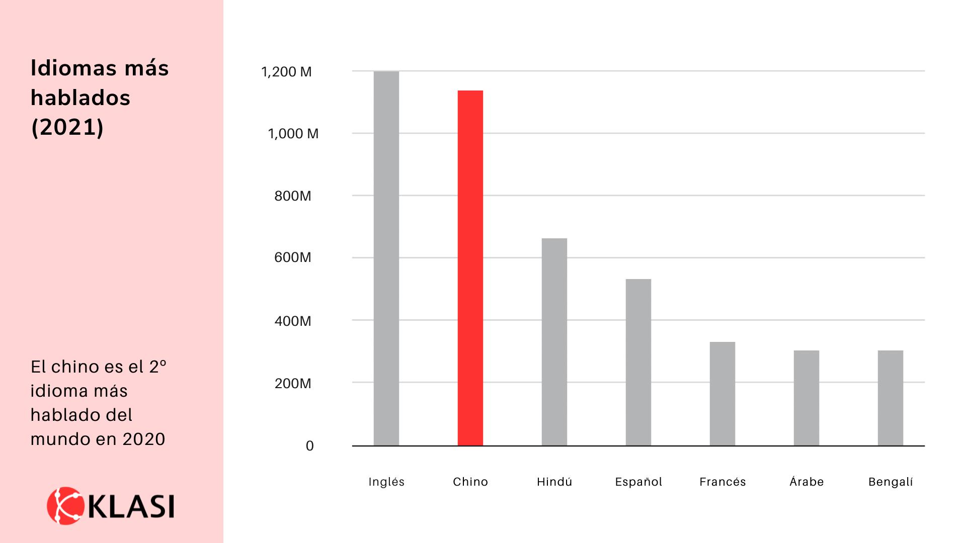 Tabla de los idiomas más hablados del mundo 2021