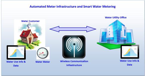 landscape water meter