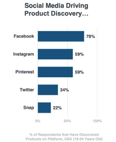 ranking redes sociais Pinterest
