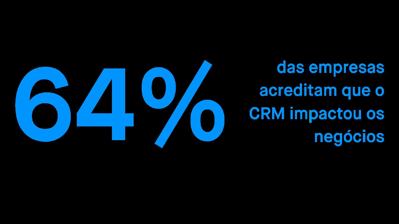 64% das empresas acreditam na ferramenta CRM