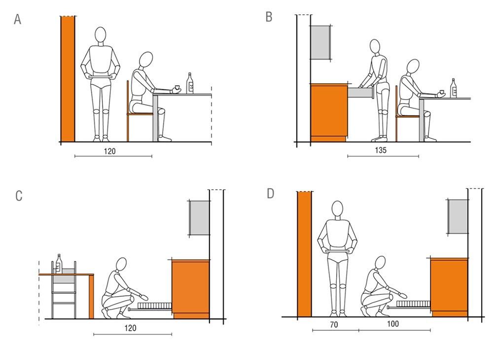 Medidas ergonômicas cozinha