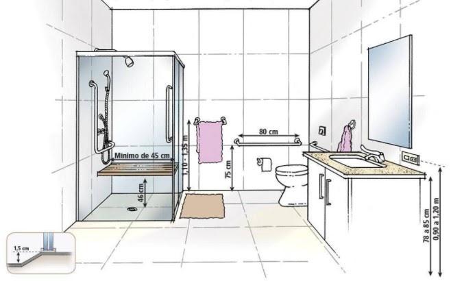 Medidas ergonômicas-Banheiro
