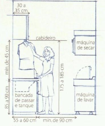 Medidas ergonômicas - Lavanderia