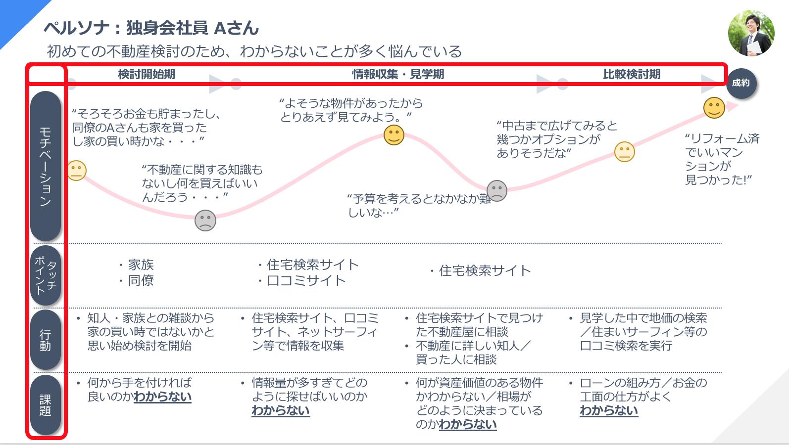 カスタマージャーニーマップの作り方 縦軸・横軸の設定