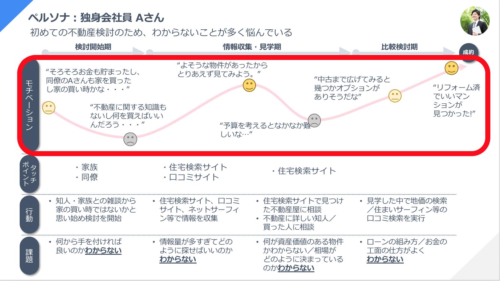 カスタマージャーニーマップの作り方 感情の設定