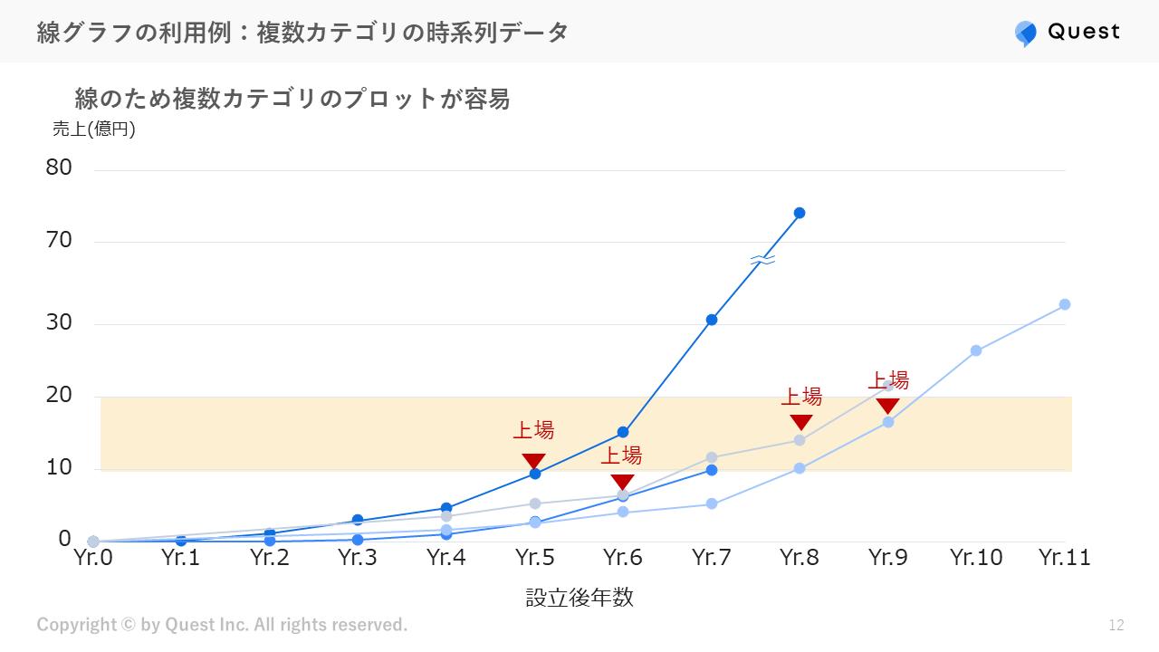 線グラフの利用例:複数カテゴリの時系列データ