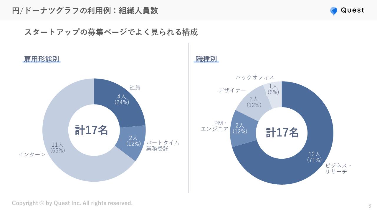 円/ドーナツグラフの利用例:組織人員数