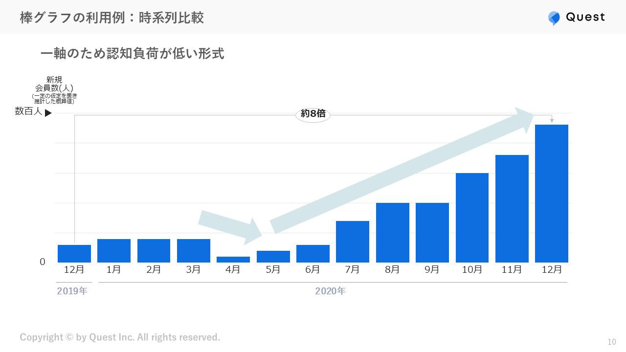 棒グラフの利用例:時系列比較