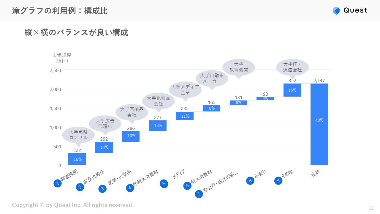 滝グラフの利用例:構成比