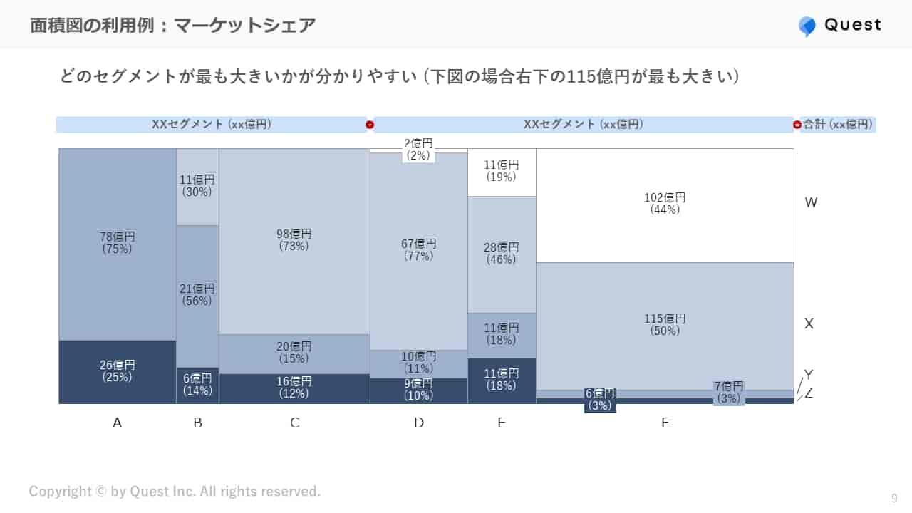 面積図の利用例:マーケットシェア