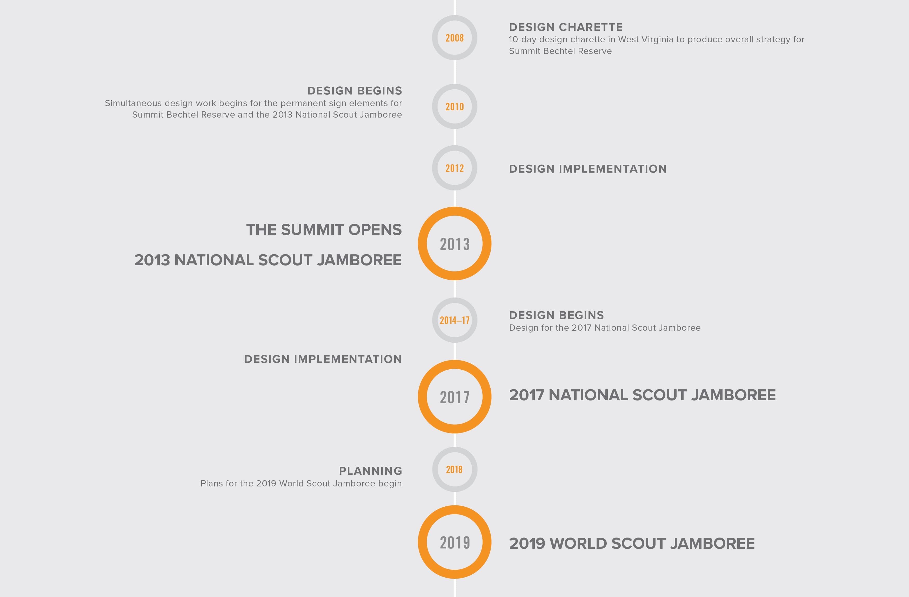 Boy Scouts of America, The Summit Bechtel Reserve timeline