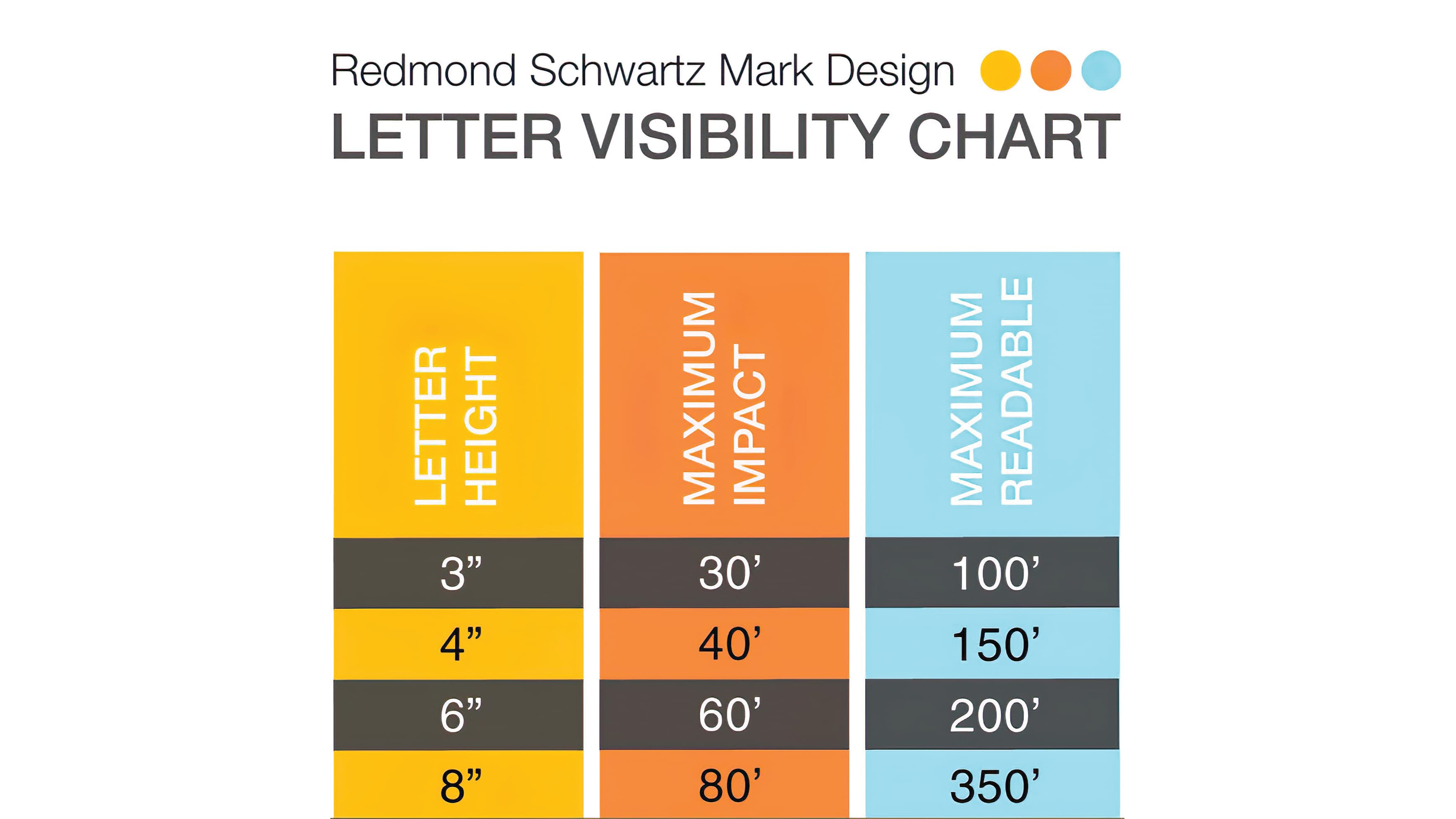 RSM Design's Letter Visibility Chart indicating proper letter height, maximum impact, and maximum readability.