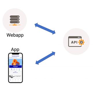 Werking van een API