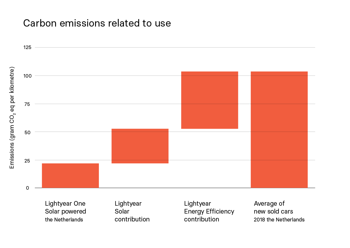 Lightyear's One carbon emissions, related to use