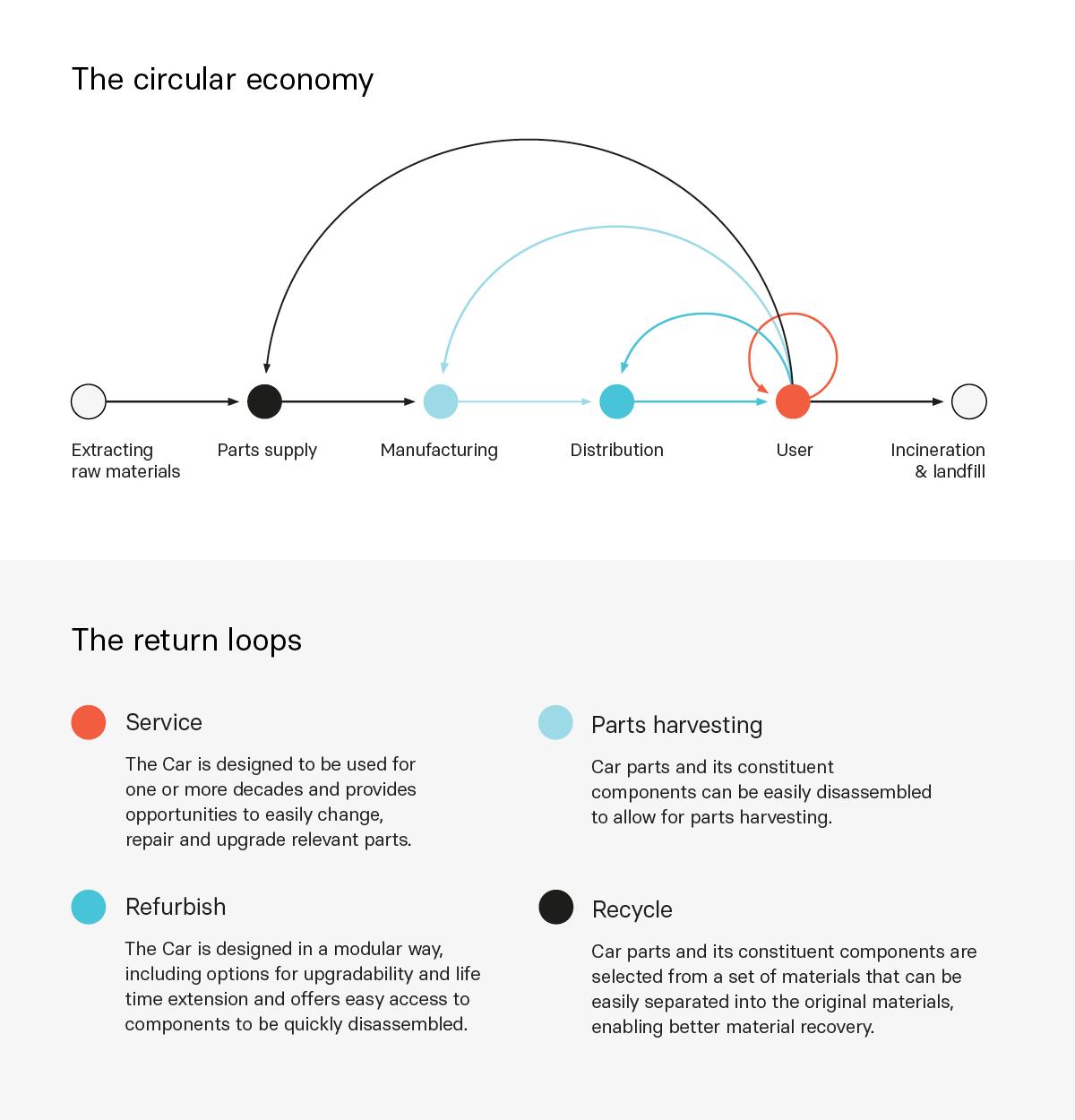 The circular economy of Lightyear One