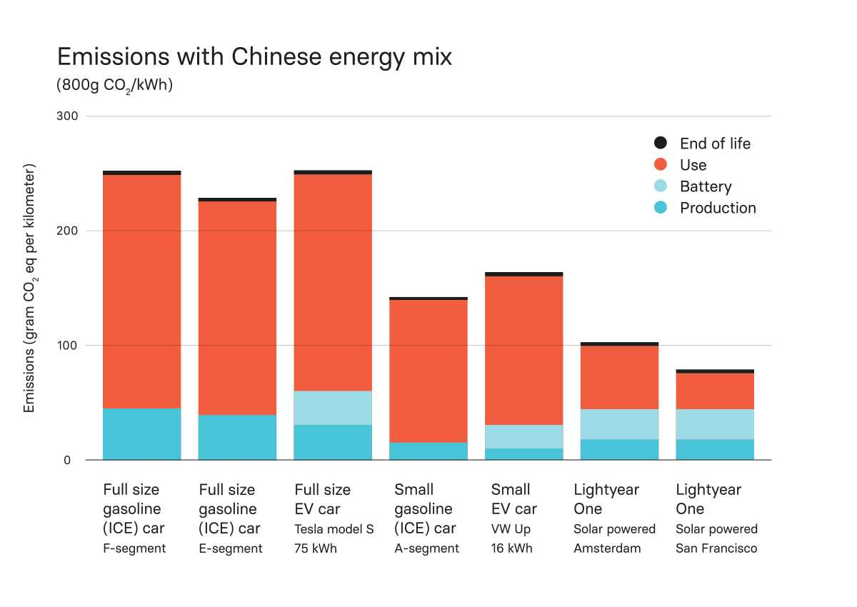 CO2 emissions of Lightyear versus other cars in China