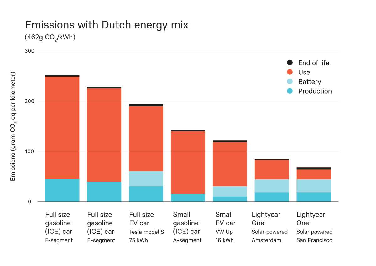 CO2 emissions of Lightyear versus other cars in the Netherlands