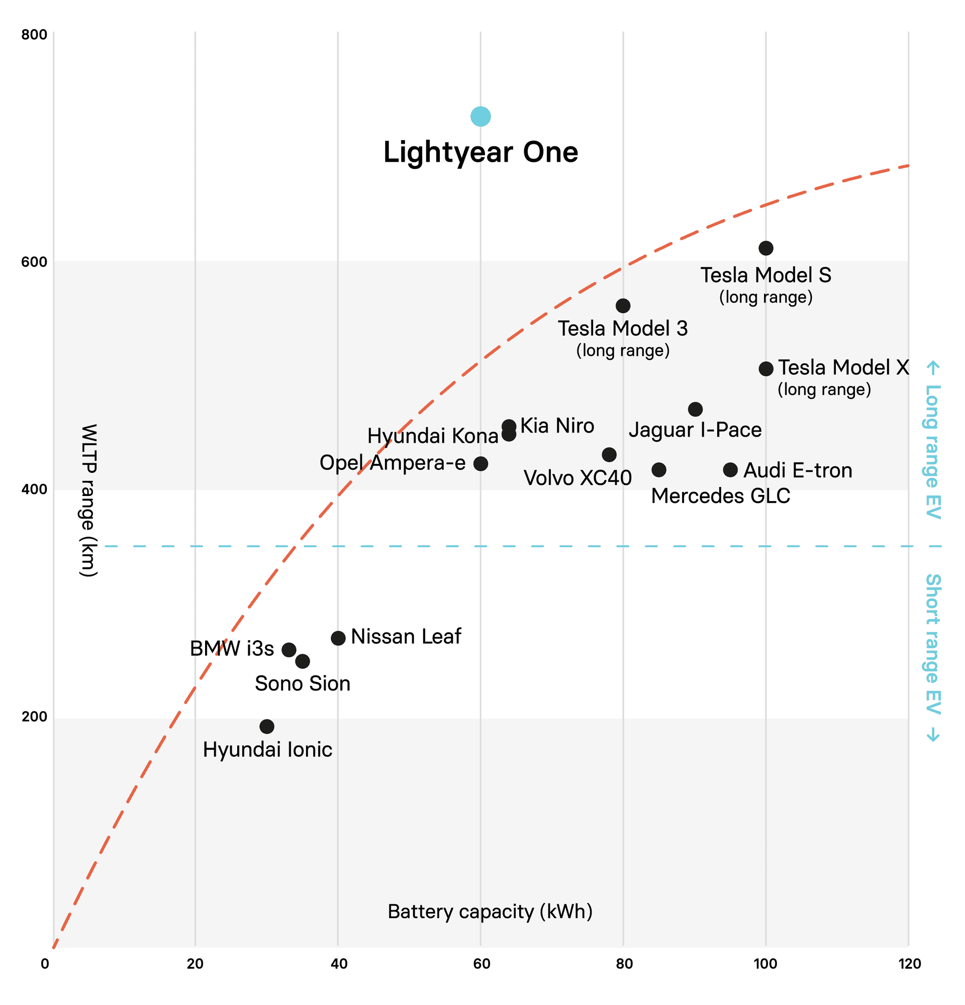 The trade-off between range and battery size for electric vehicles