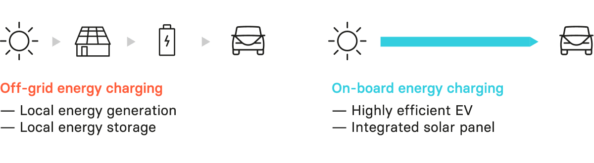 Off-grid energy charging compared to On-board energy charging