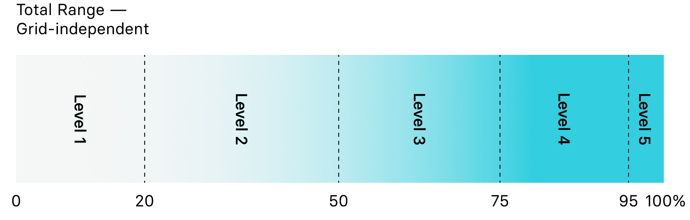 Total Grid Range Lightyear One
