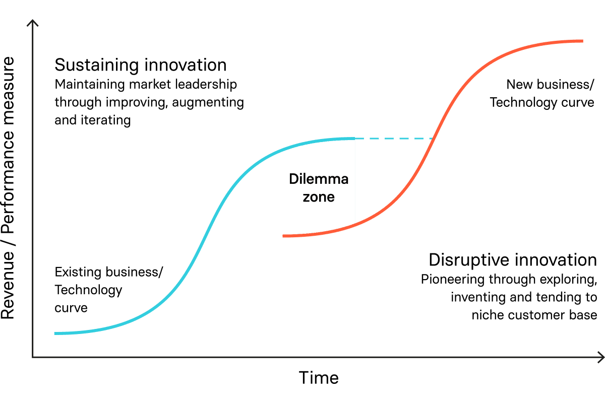 Graph depicting the performance measure vs time