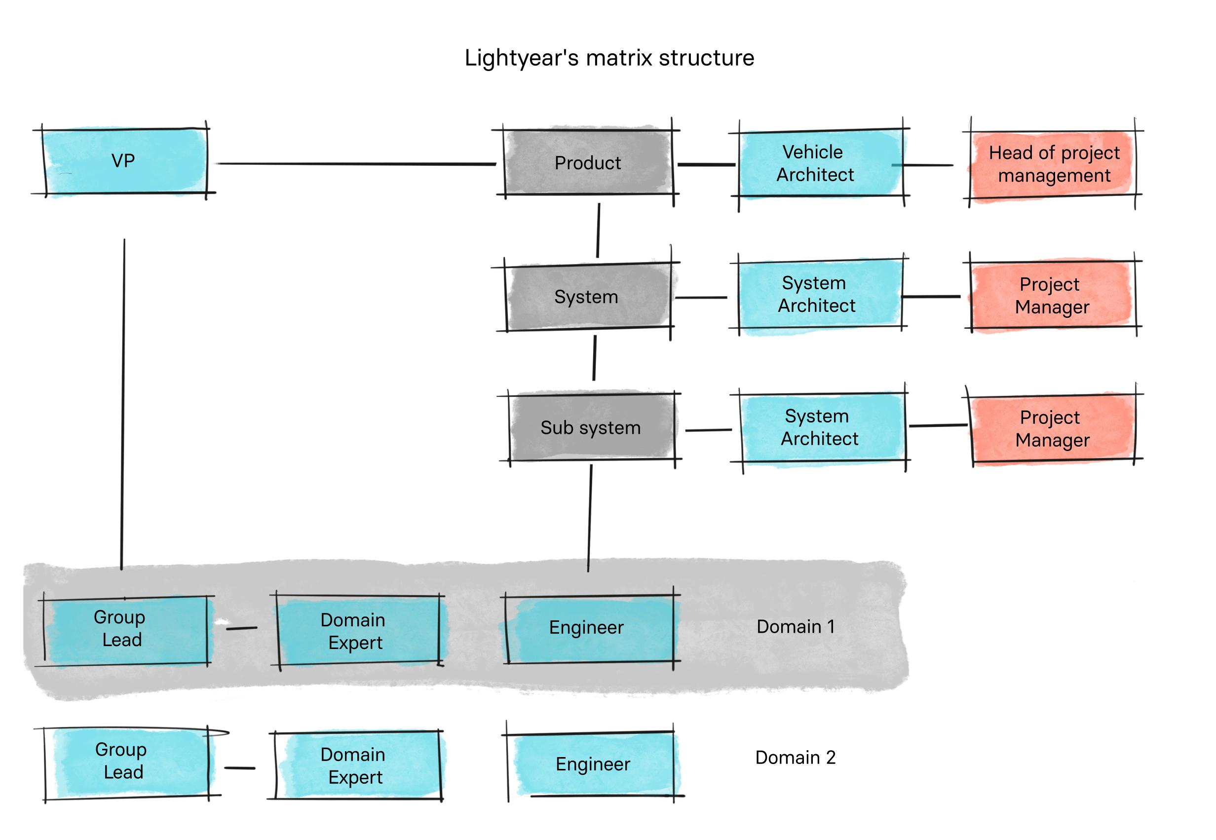 Lightyear's Matrix Structure