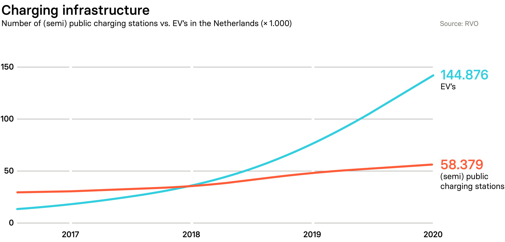 Graph showing the number of Electric Vehicles and charging stations around Netherlands