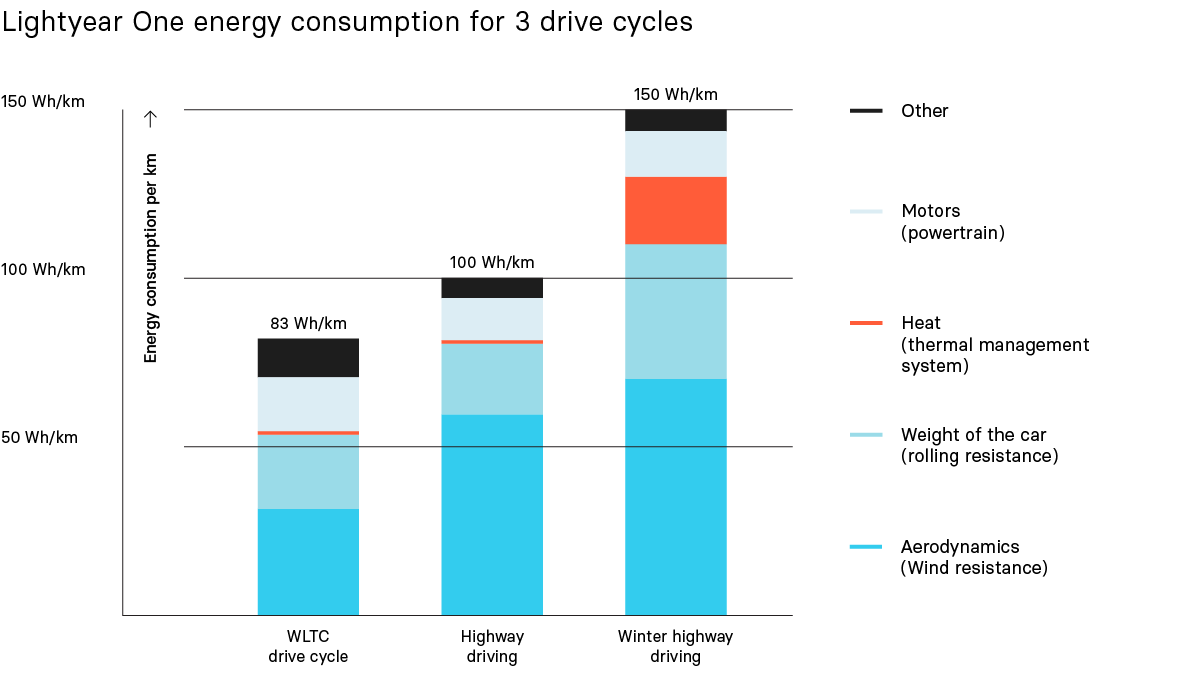 Lightyear One energy consumption for 3 drive cycles