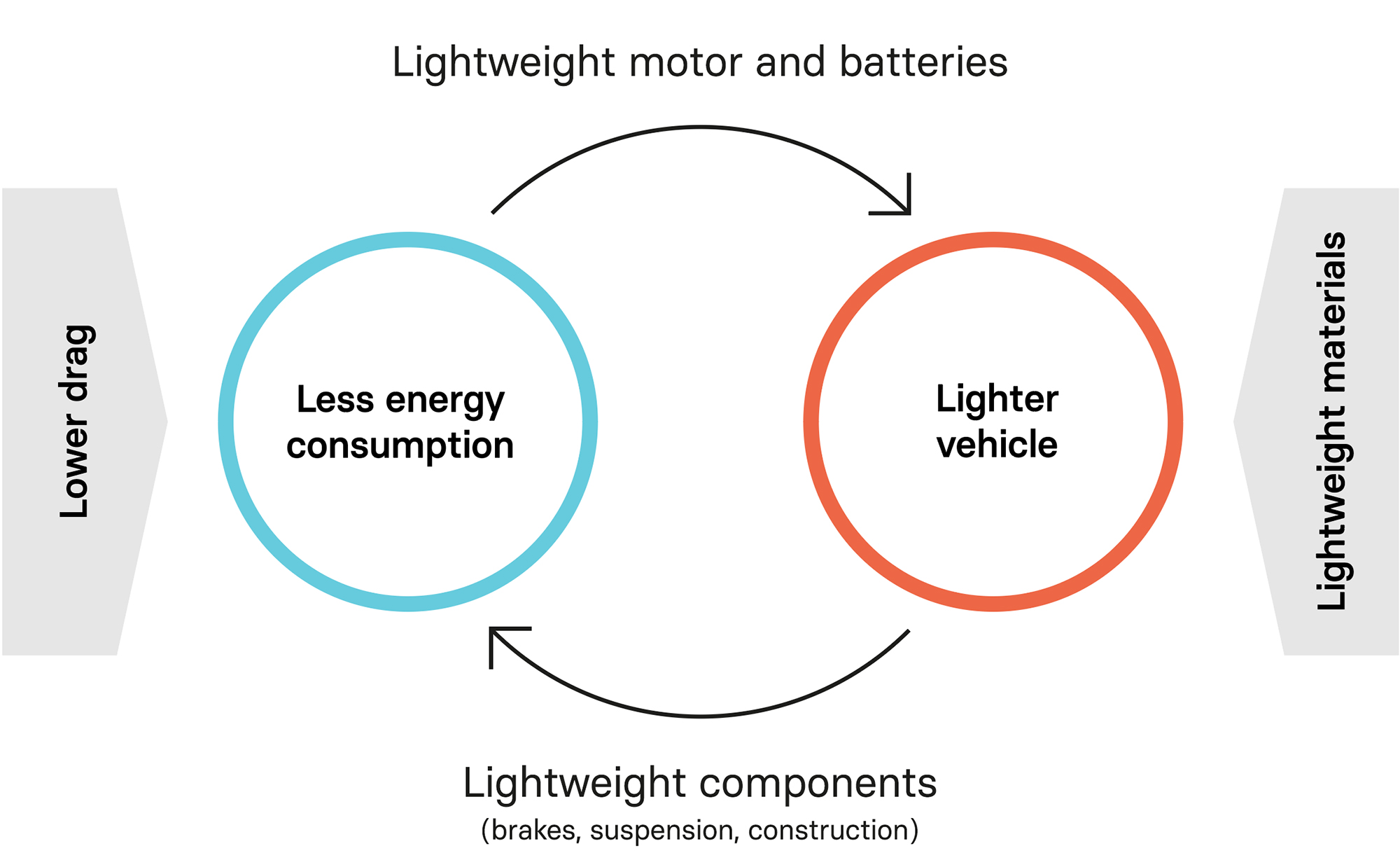 Importance of lightweight materials in electric vehicles