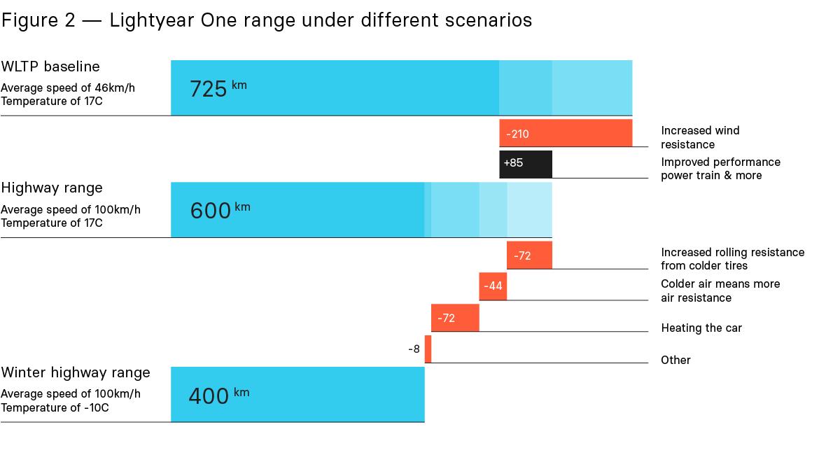 Lightyear One range under different scenarios